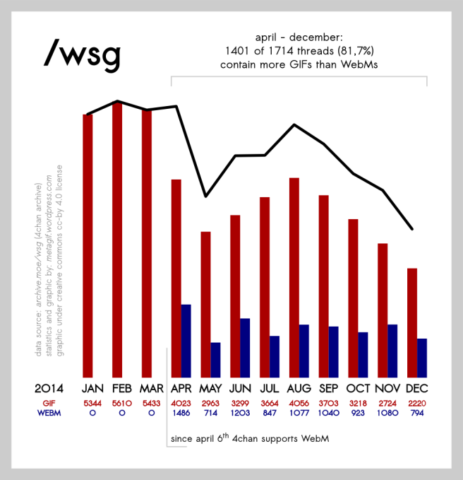 wsg-stats